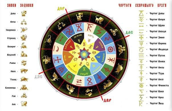 Чертоги славян, значение знаков Сварожьего круга