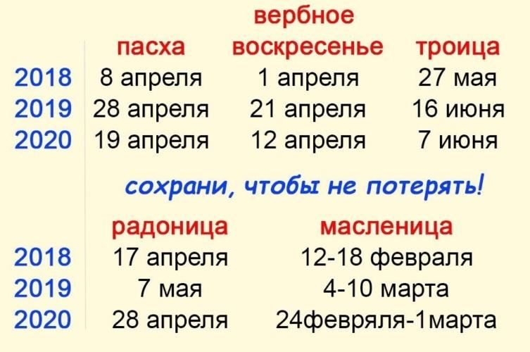 какого числа вербное воскресенье, таблица