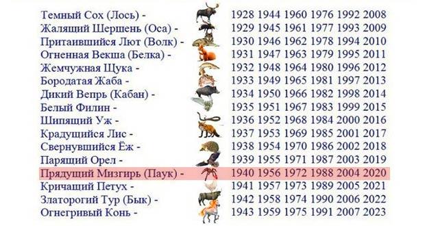 тотемный гороскоп по годам