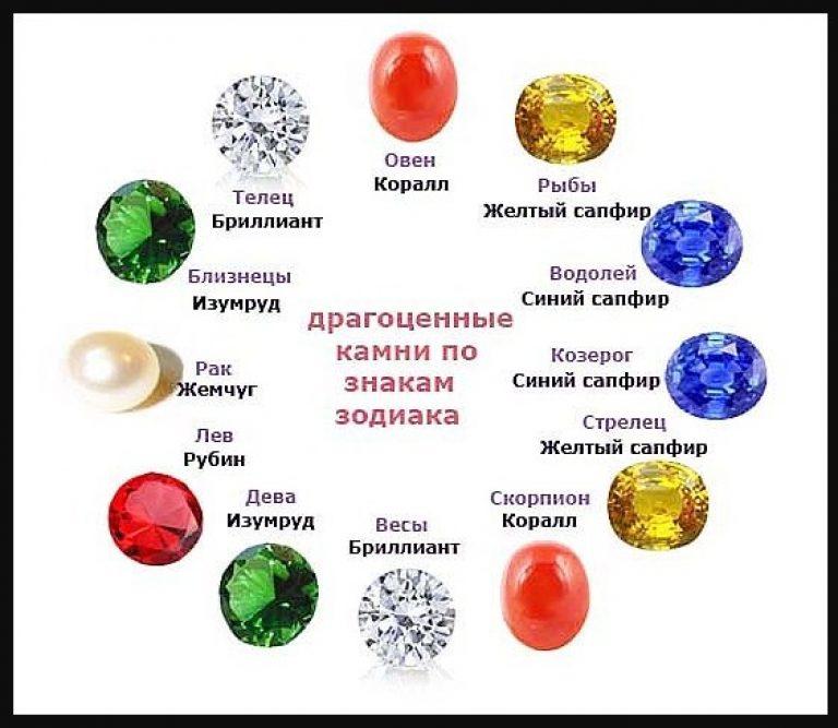 драгоценные камни по зодиаку