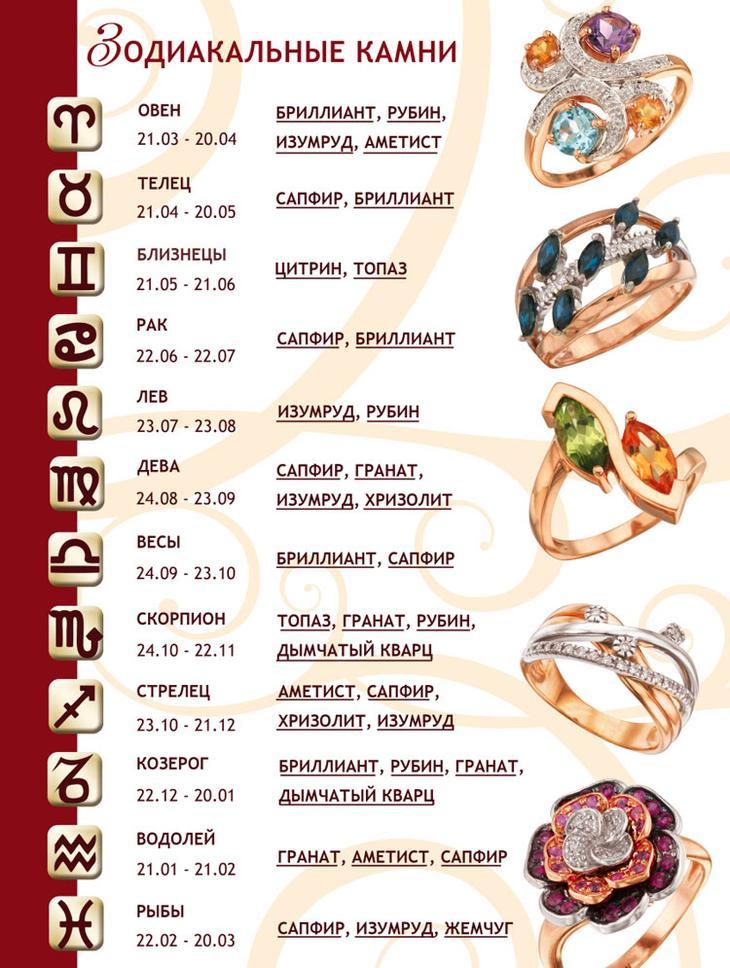 камни талисманы для знаков зодиака